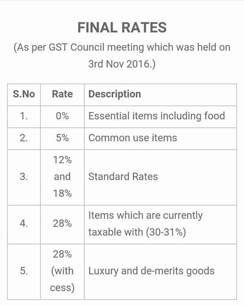 Final-Tax-Rates-of-GST-In-India